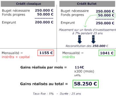 credit bullet